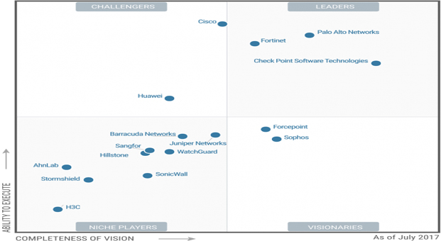 Forcepoint™, Gartner'in Güvenlik Duvarı Magic Quadrant'ında Liderler (Visionary) Arasında