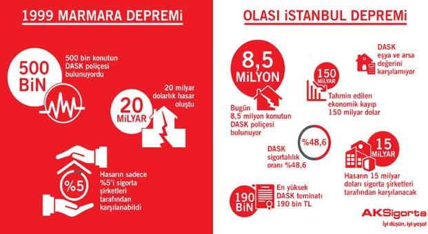 Olası İstanbul depremi hasarının 15 milyar dolarını sigorta sektörü karşılayacak