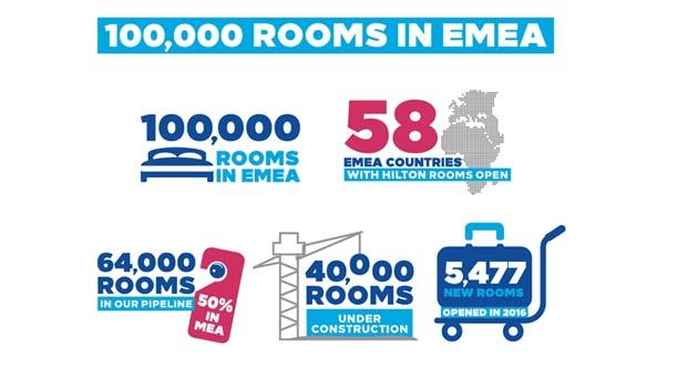 Hilton Avrupa, Ortadoğu ve Afrika bölgesinde 100 bin odaya ulaştı