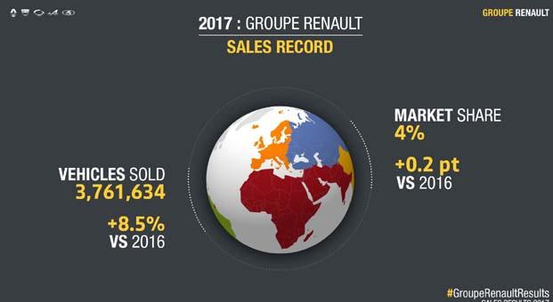 Renault Grubu dünya satış rakamında rekora imza attı
