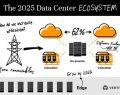 Vertiv Veri Merkezi Araştırması: Sınır Bilişim Tesisleri 2025'te üçe katlanacak