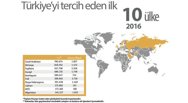 Yabancı gayrimenkul yatırımlarında Körfez ülkelerinin payı düşüyor